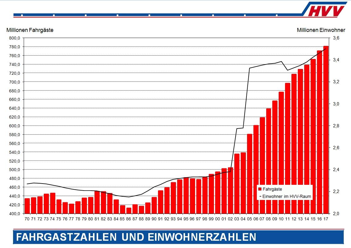 Fahrgastzahlen im HVV und Einwohnerzahlen - HVV-Marktkommunikation 20188