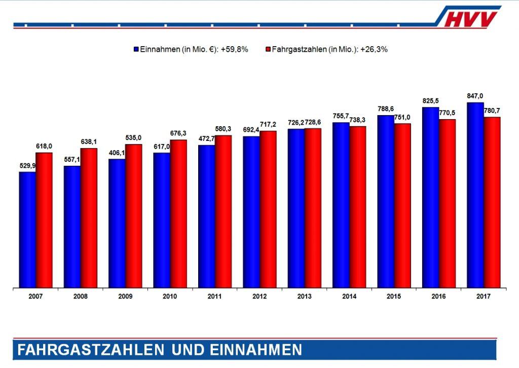 Fahrgastzahlen im HVV und Einnahmen - HVV-Marktkommunikation 2018