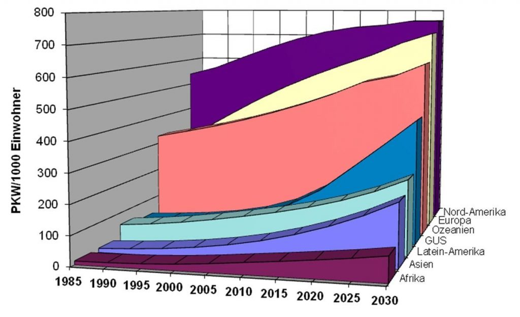 Der Motorisierungsgrad (Pkw global)
