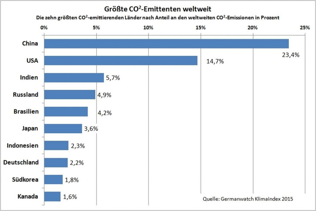 Die größten CO2-Emittenten weltweit - Quelle: Germanwatch Klimaindex 2015