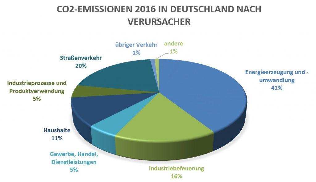 CO2-Emissionen 2016 in Deutschland nach Verursacher / Veränderungen zum Jahr 1990 - Quelle: Nationale Trendtabellen für die deutsche Berichterstattung atmosphärischer Emissionen 1990-2016, Umweltbundesamt 2018