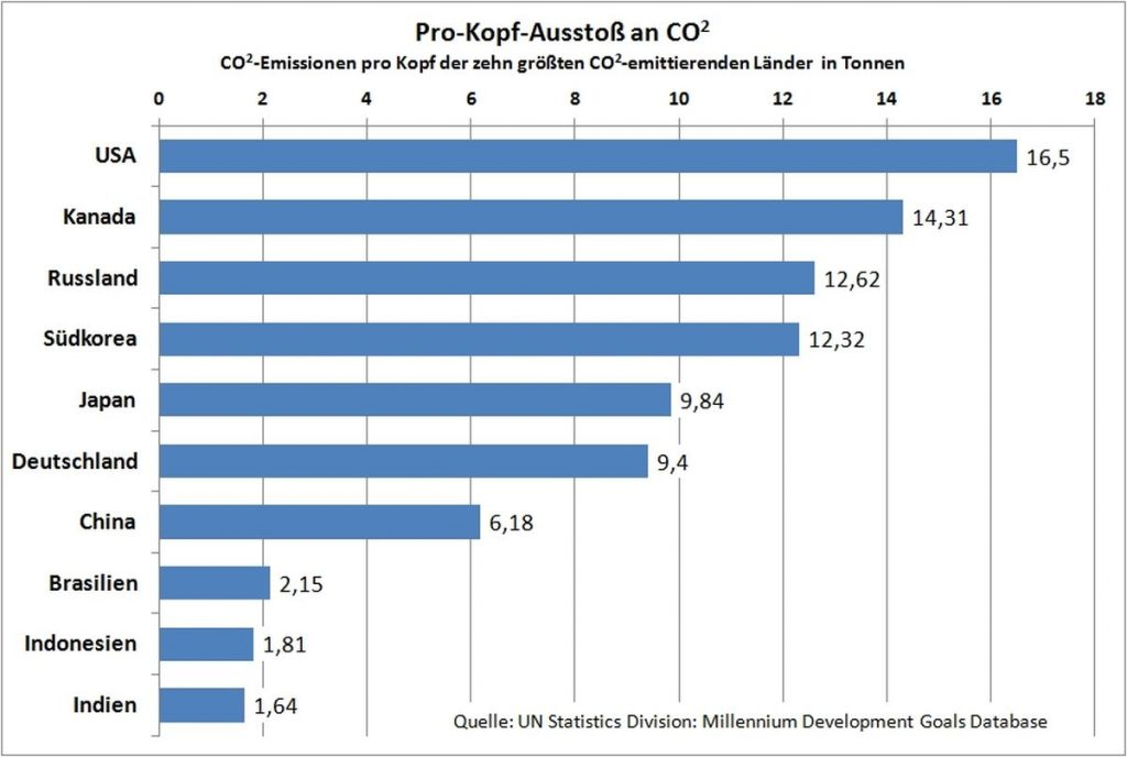 Pro-Kopf-Ausstoß an CO2 - Quelle: UN Statistics Division: Millennium Development Goals Database
