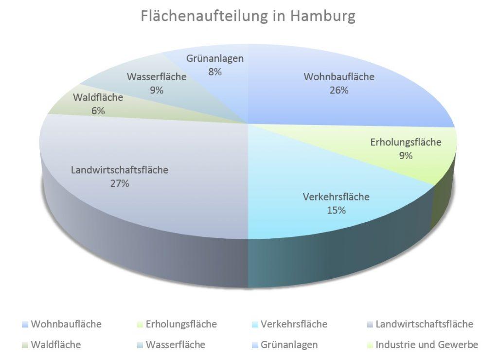 Flächenaufteilung in Hamburg - Statistisches Bundesamt, Stand: 31.12.2016